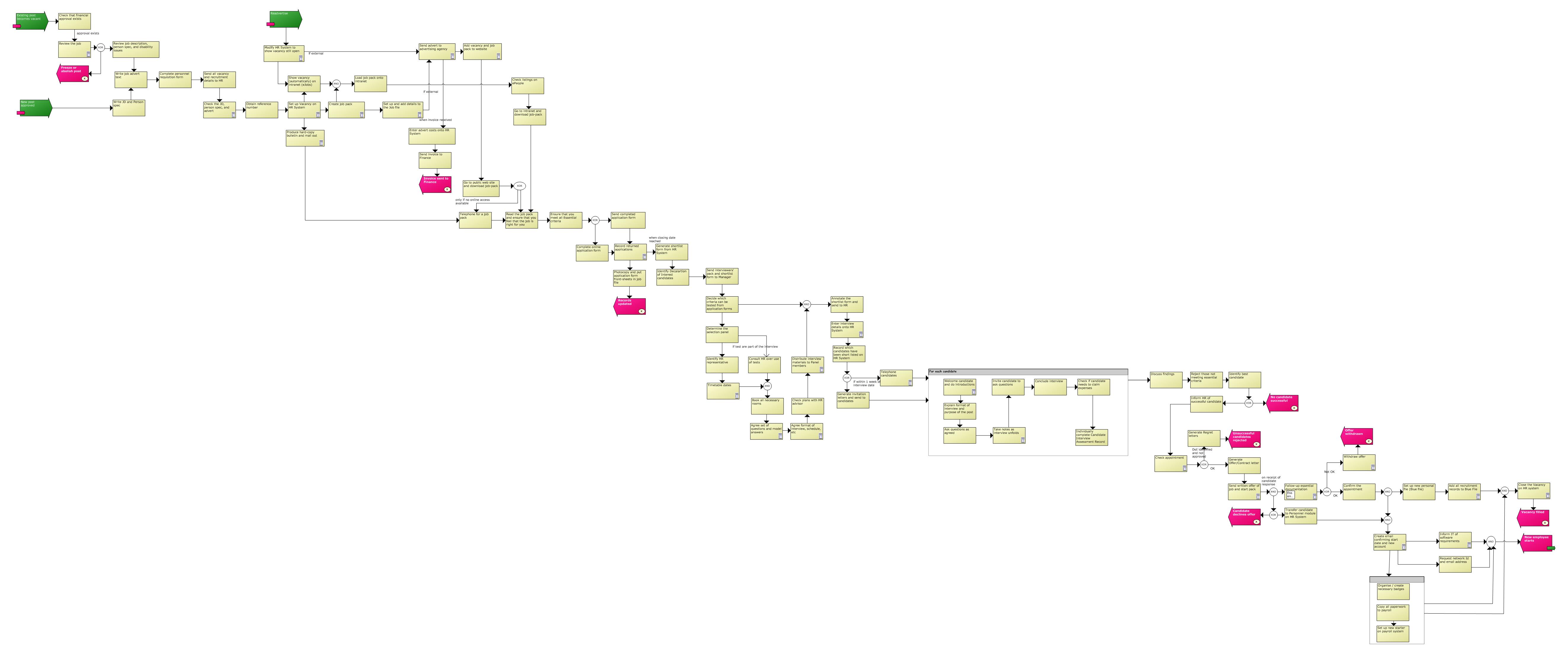 Business Process Flow Diagram Recruitment Large Purpose Of